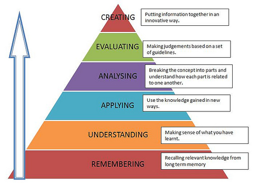 Anderson's taxonomy pyramid